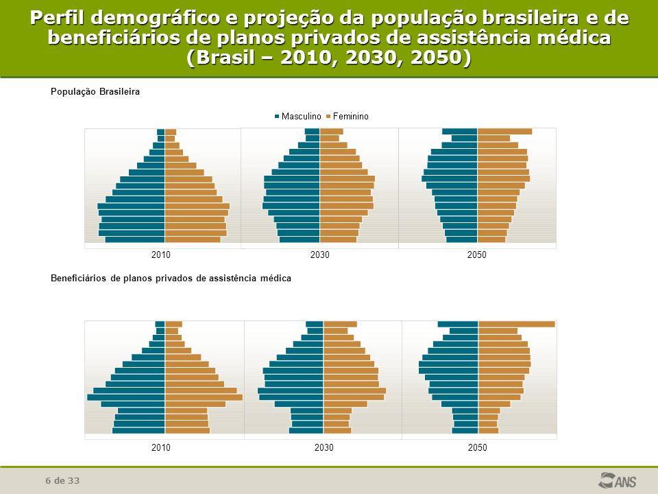 Perfil demográfico e projeção da população brasileira e de beneficiários de planos privados de assistência médica (Brasil – 2010, 2030, 2050)