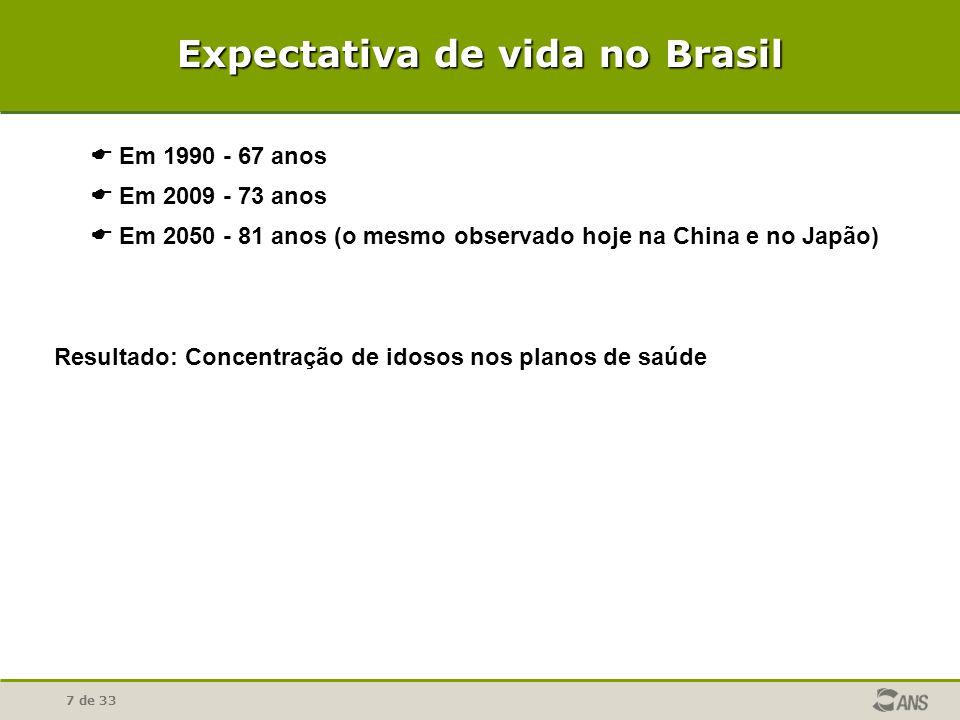 Expectativa de vida no Brasil