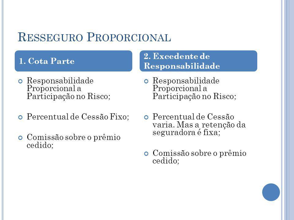 Resseguro Proporcional