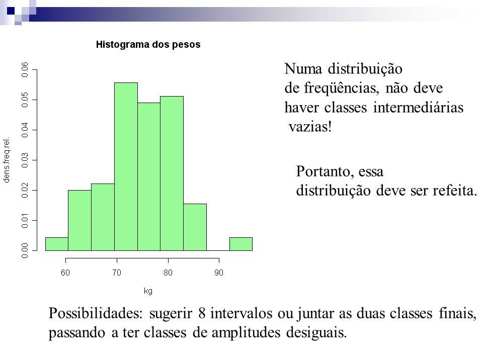 Numa distribuição de freqüências, não deve. haver classes intermediárias. vazias! Portanto, essa.