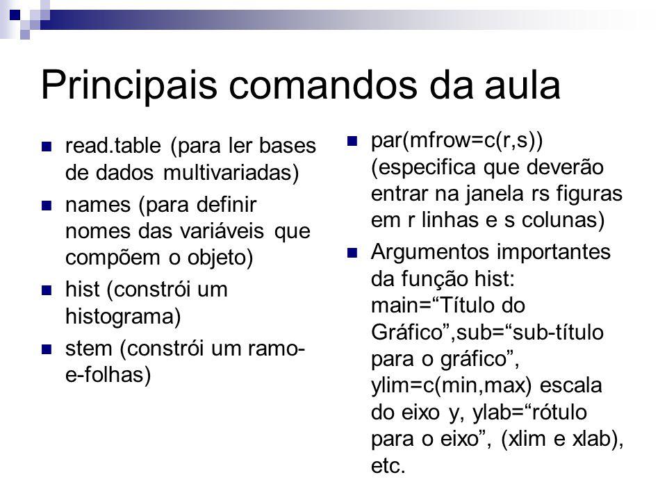Principais comandos da aula