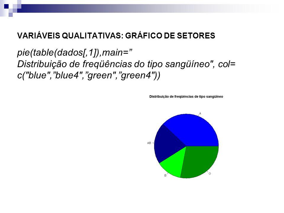 VARIÁVEIS QUALITATIVAS: GRÁFICO DE SETORES