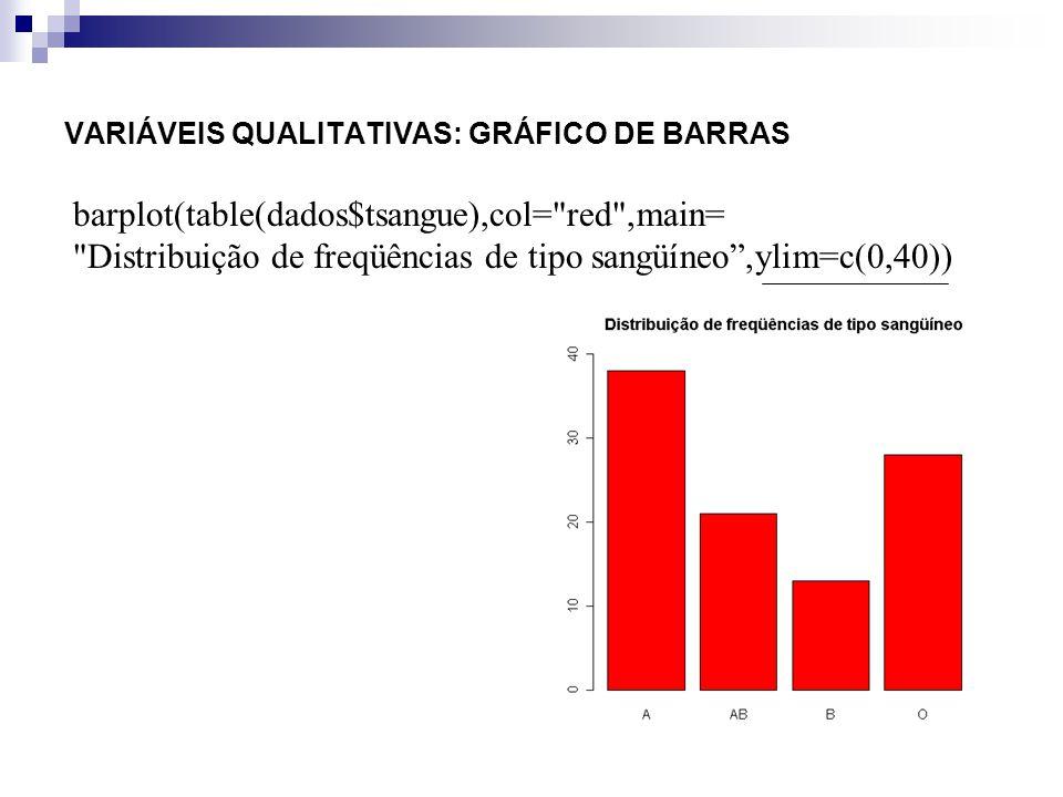 VARIÁVEIS QUALITATIVAS: GRÁFICO DE BARRAS
