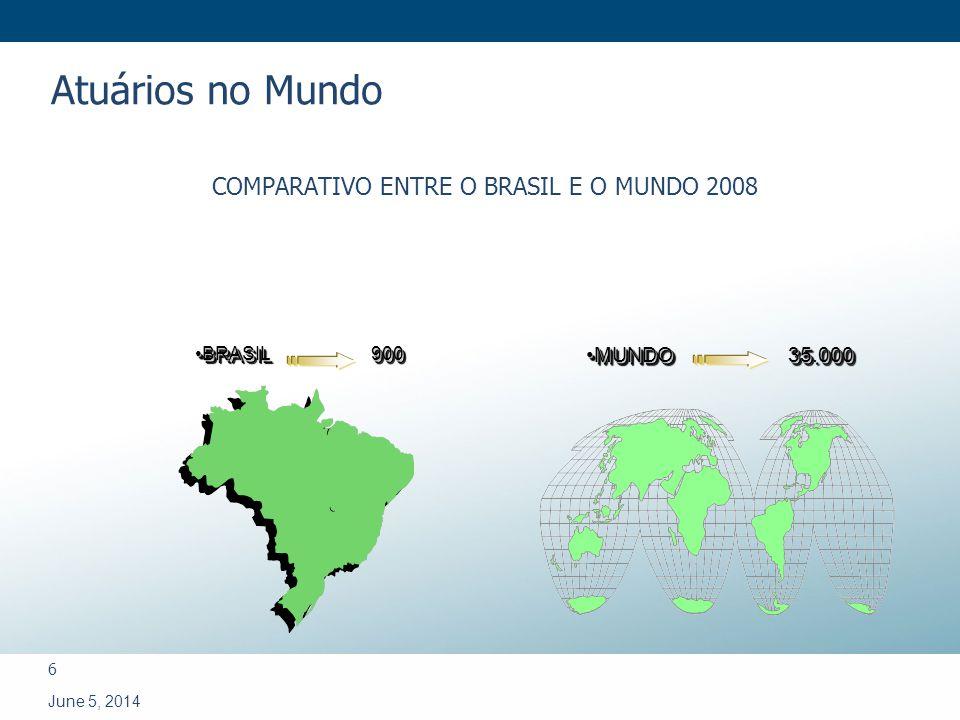 COMPARATIVO ENTRE O BRASIL E O MUNDO 2008