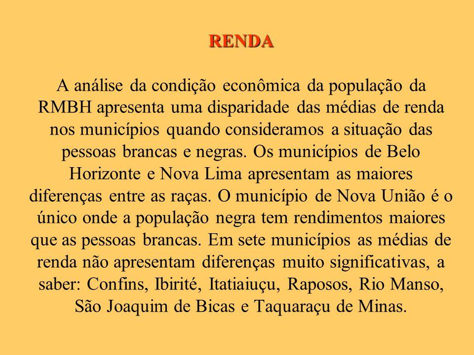 RENDA A análise da condição econômica da população da RMBH apresenta uma disparidade das médias de renda nos municípios quando consideramos a situação das pessoas brancas e negras.