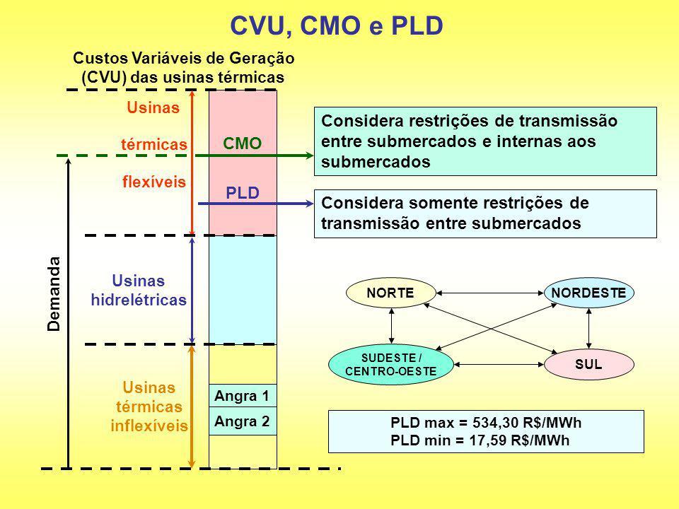 Custos Variáveis de Geração (CVU) das usinas térmicas