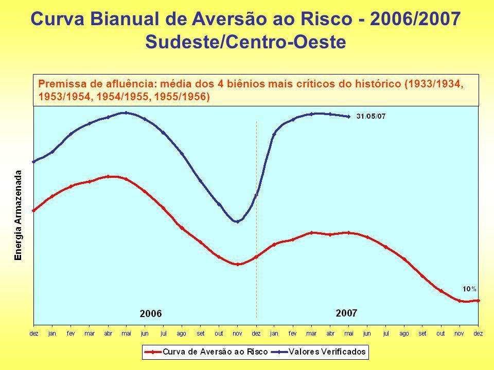 Curva Bianual de Aversão ao Risco - 2006/2007 Sudeste/Centro-Oeste