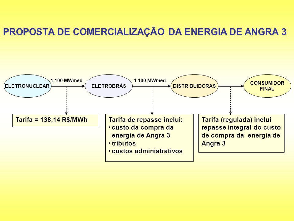 PROPOSTA DE COMERCIALIZAÇÃO DA ENERGIA DE ANGRA 3