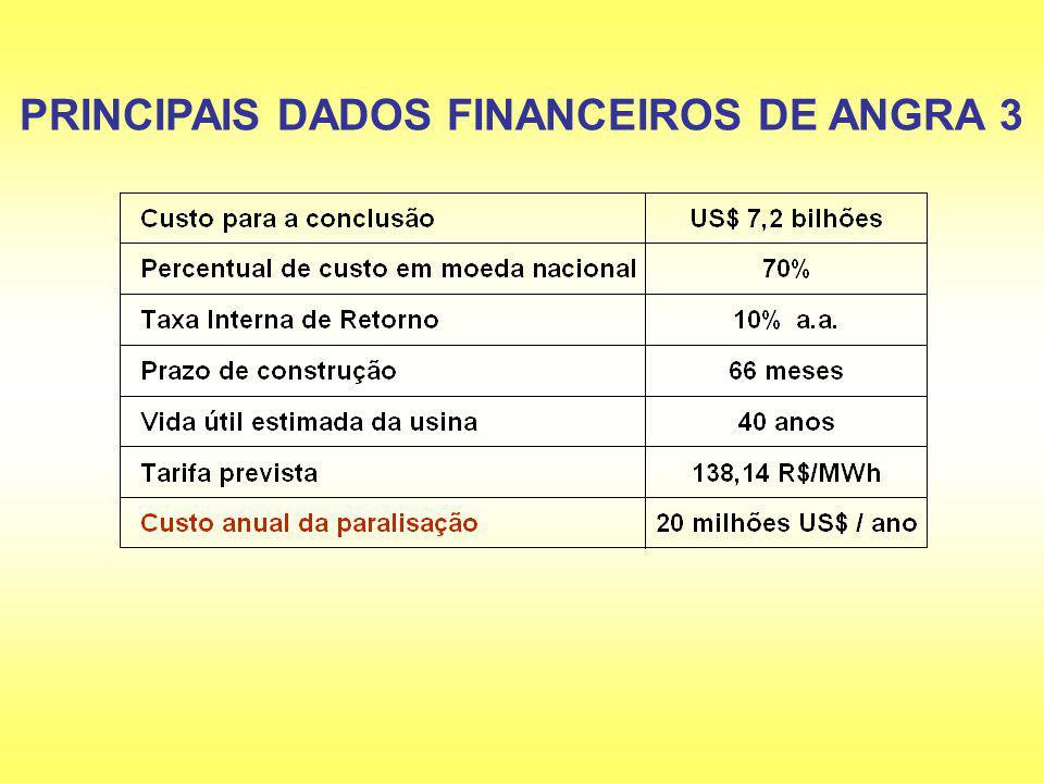 PRINCIPAIS DADOS FINANCEIROS DE ANGRA 3