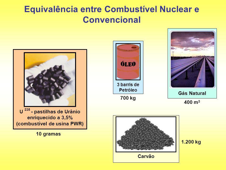 Equivalência entre Combustível Nuclear e Convencional