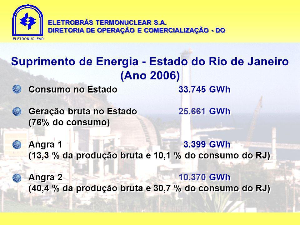Suprimento de Energia - Estado do Rio de Janeiro