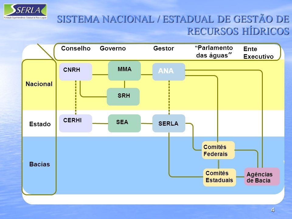 SISTEMA NACIONAL / ESTADUAL DE GESTÃO DE RECURSOS HÍDRICOS
