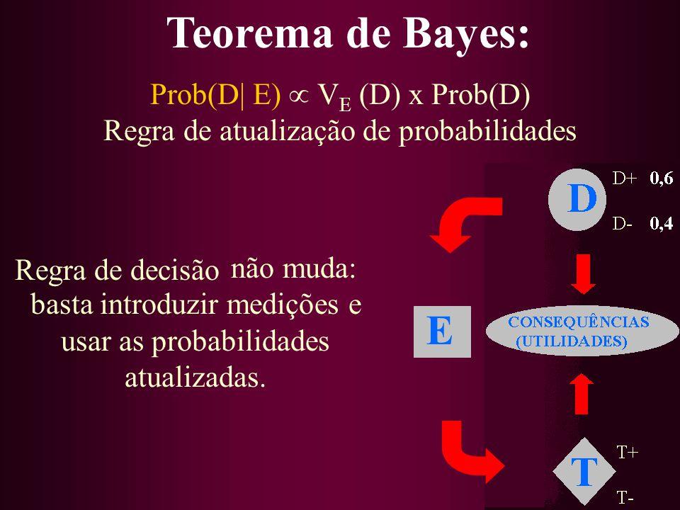Teorema de Bayes: E Prob(D| E)  VE (D) x Prob(D)