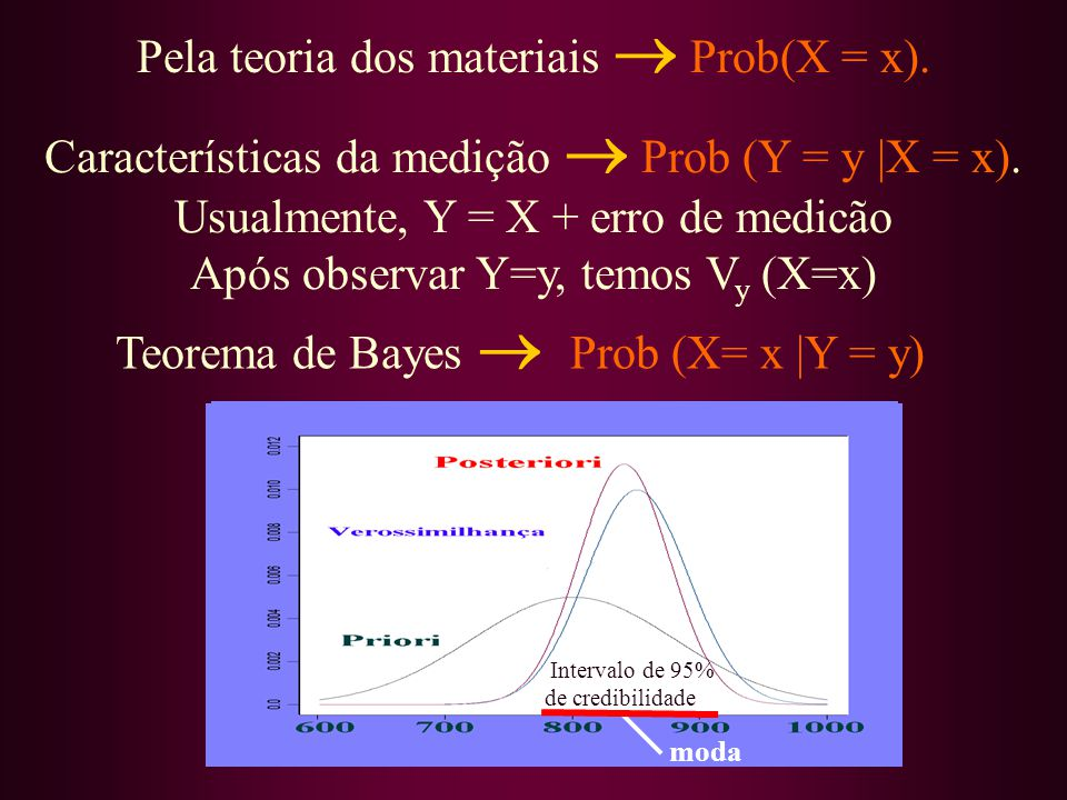Pela teoria dos materiais  Prob(X = x).