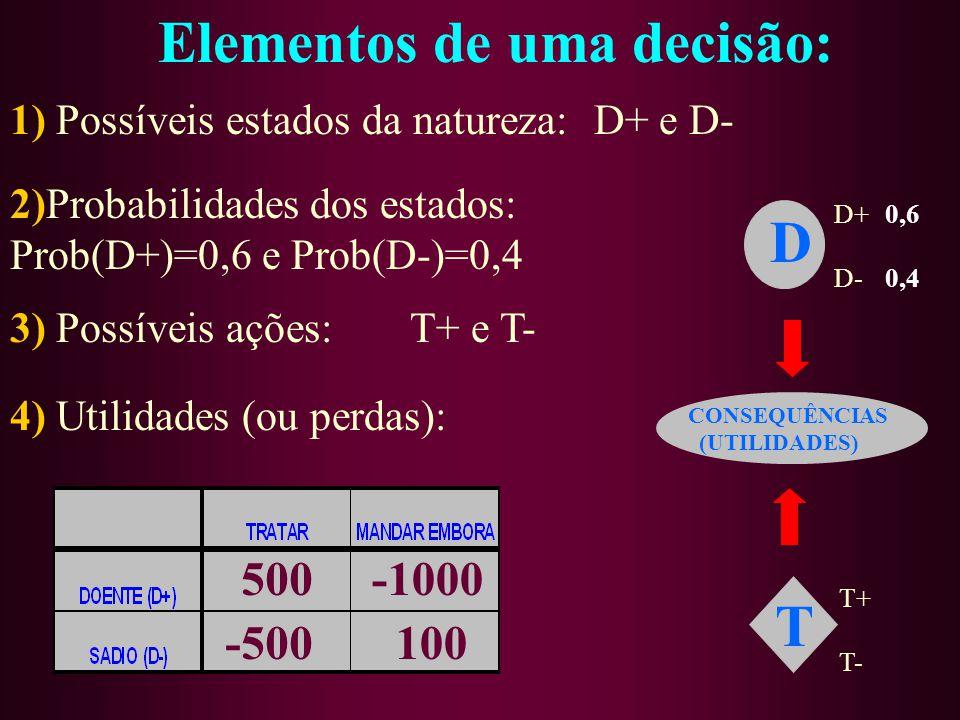 2)Probabilidades dos estados: Prob(D+)=0,6 e Prob(D-)=0,4