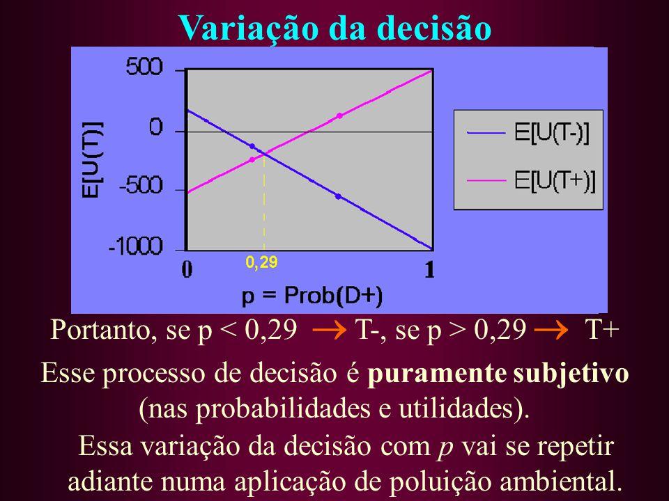 Portanto, se p < 0,29  T-, se p > 0,29  T+