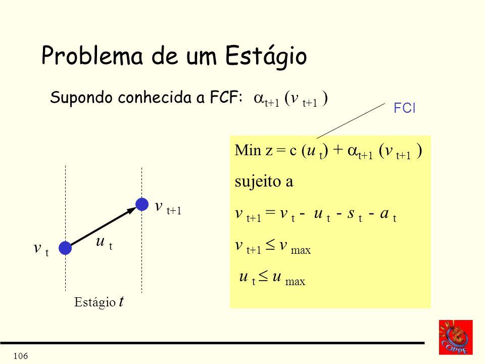 Problema de um Estágio sujeito a v t+1 = v t - u t - s t - a t