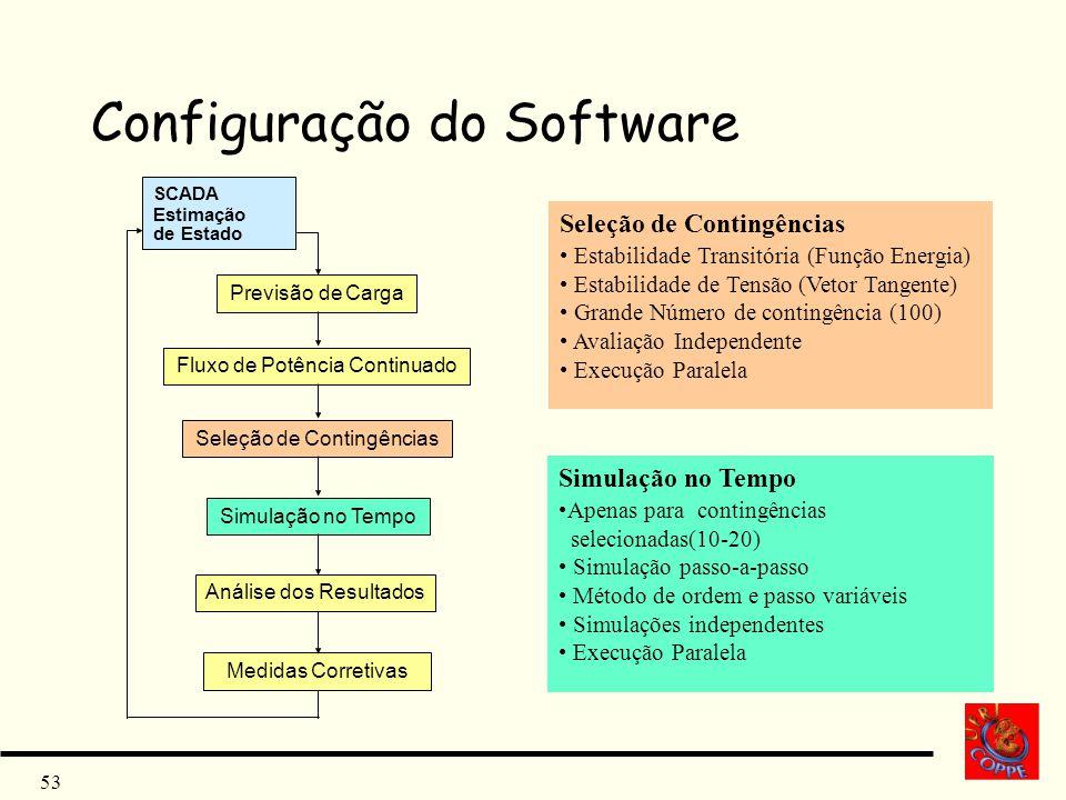 Configuração do Software