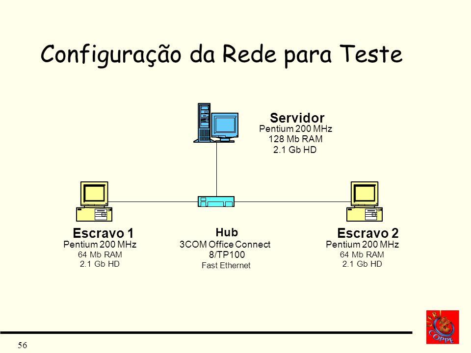 Configuração da Rede para Teste