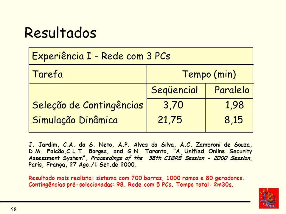 Resultados Experiência I - Rede com 3 PCs Tarefa Tempo (min)