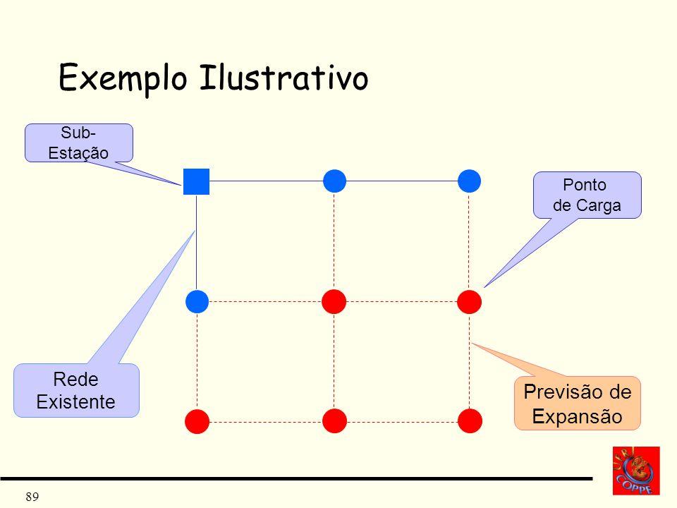 Exemplo Ilustrativo Previsão de Expansão Rede Existente Sub- Estação