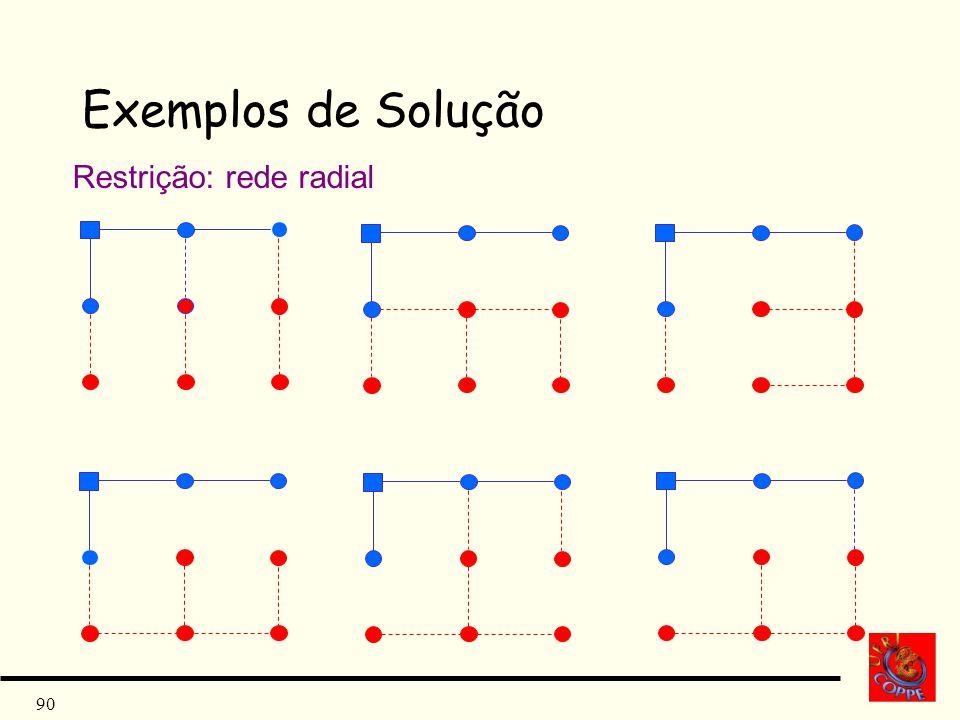 Exemplos de Solução Restrição: rede radial