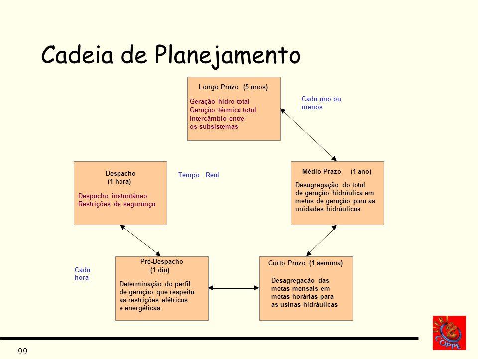 Cadeia de Planejamento