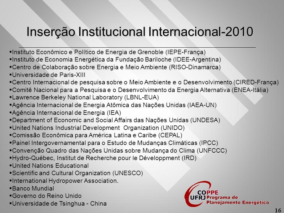 Inserção Institucional Internacional-2010