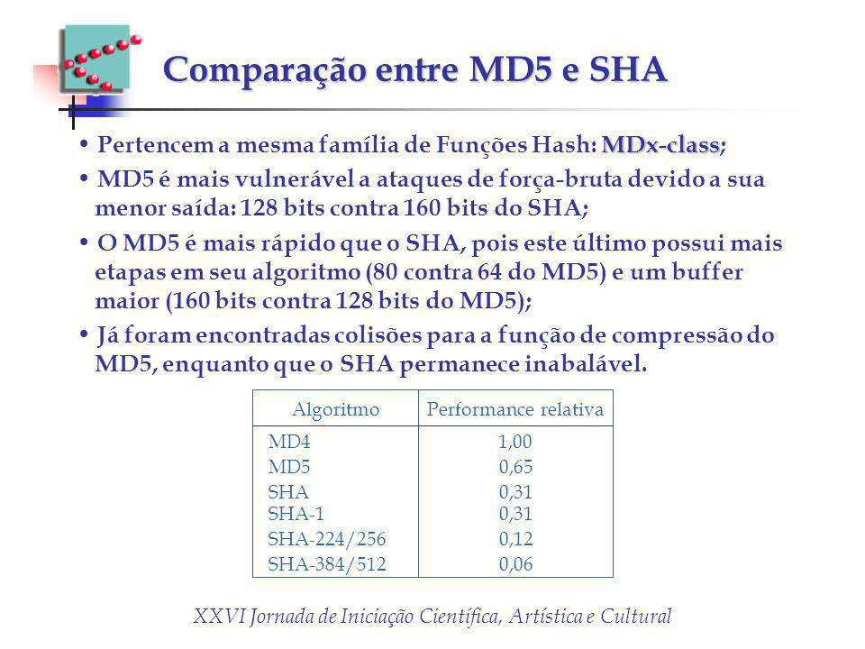 Comparação entre MD5 e SHA