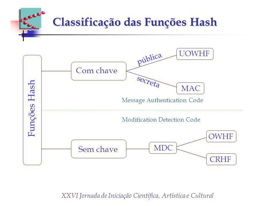 Classificação das Funções Hash