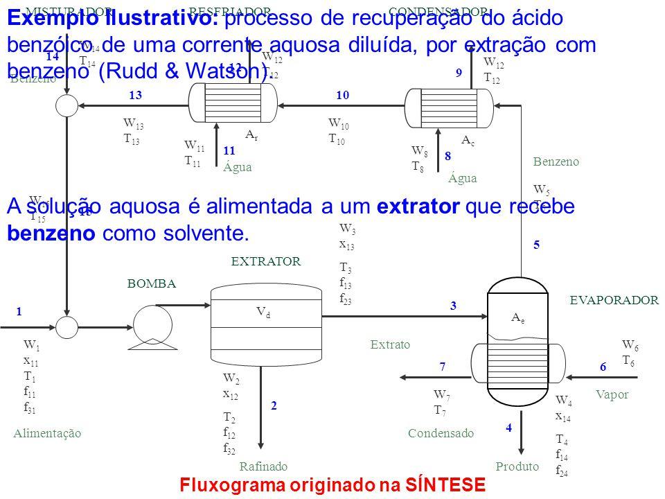 Fluxograma originado na SÍNTESE