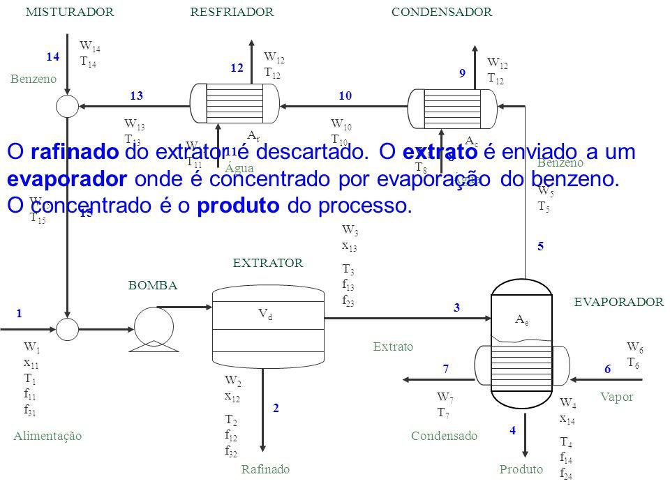 O concentrado é o produto do processo.