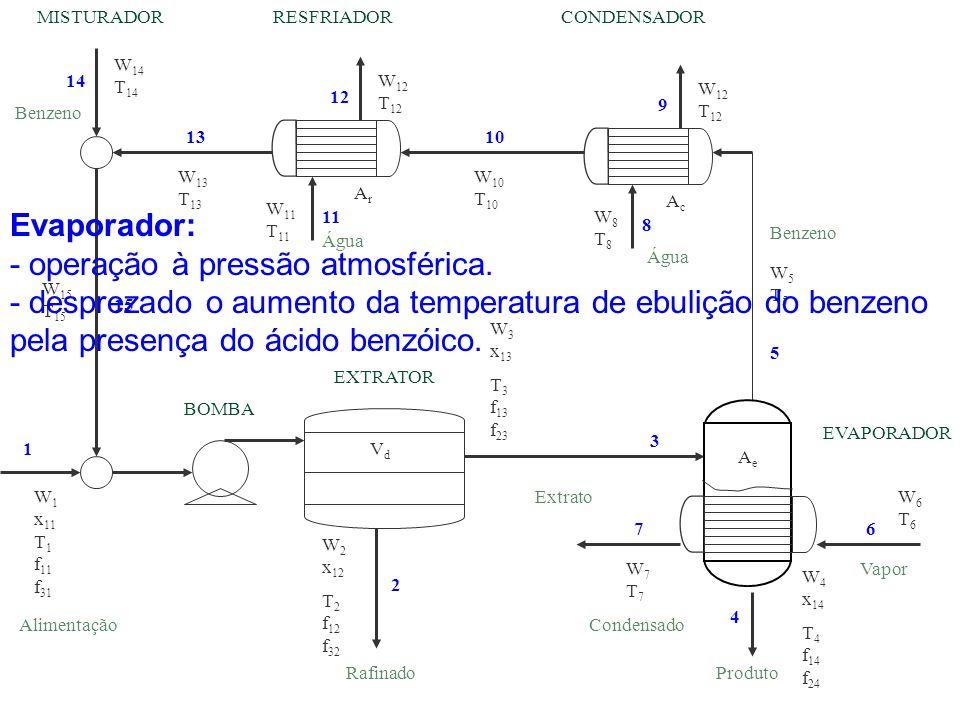 - operação à pressão atmosférica.