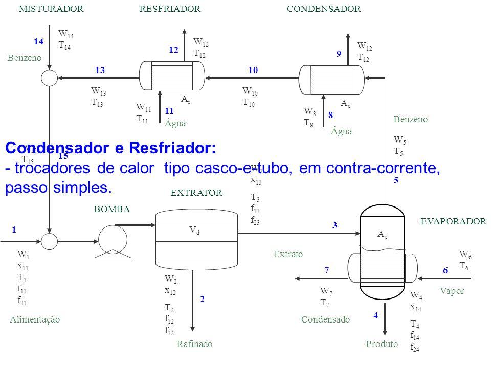 Condensador e Resfriador: