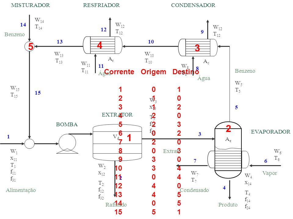 4 5 3 2 1 Corrente Origem Destino 1 0 1 2 1 0 3 1 2 4 2 0 5 2 3 6 0 2