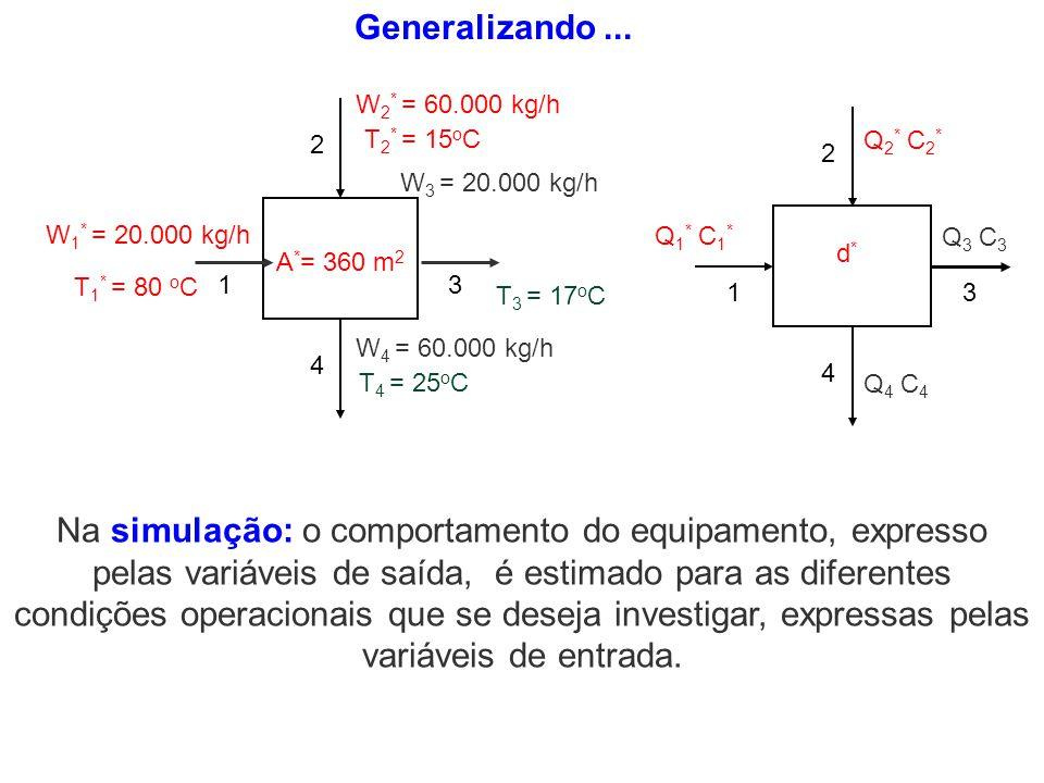 Generalizando ... W1* = 20.000 kg/h. T3 = 17oC. T4 = 25oC. W3 = 20.000 kg/h. 1. 3. 2. 4. T1* = 80 oC.