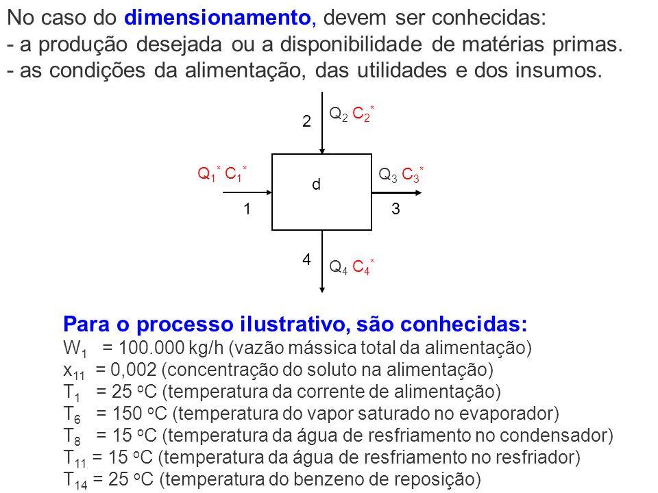 No caso do dimensionamento, devem ser conhecidas: