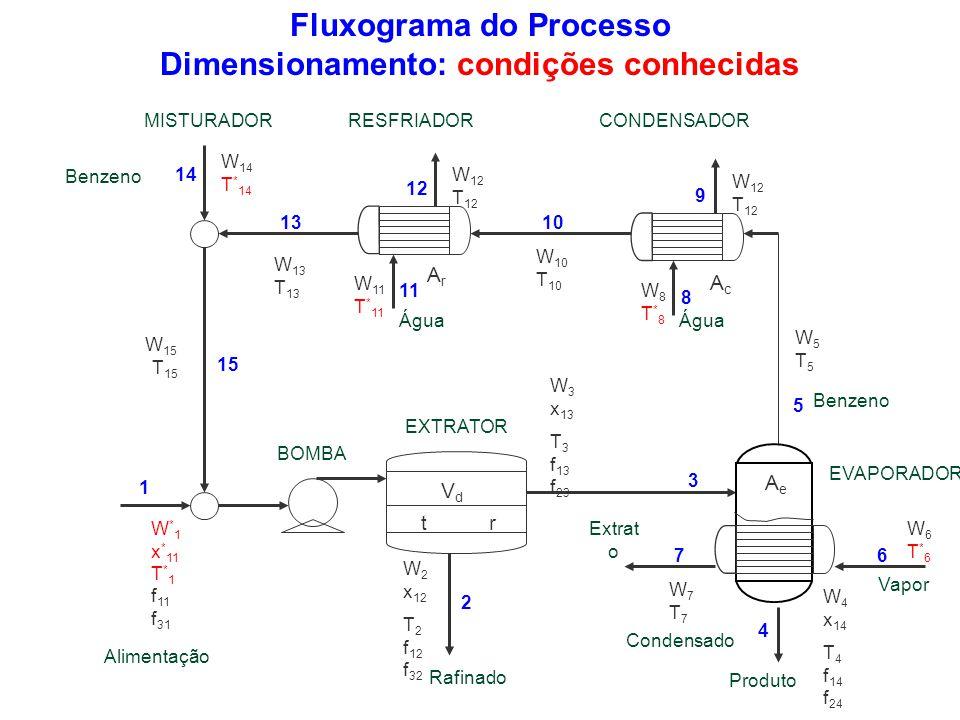 Fluxograma do Processo Dimensionamento: condições conhecidas