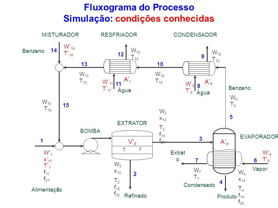 Fluxograma do Processo Simulação: condições conhecidas
