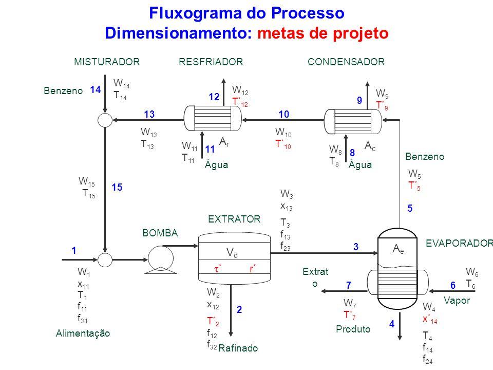Fluxograma do Processo Dimensionamento: metas de projeto