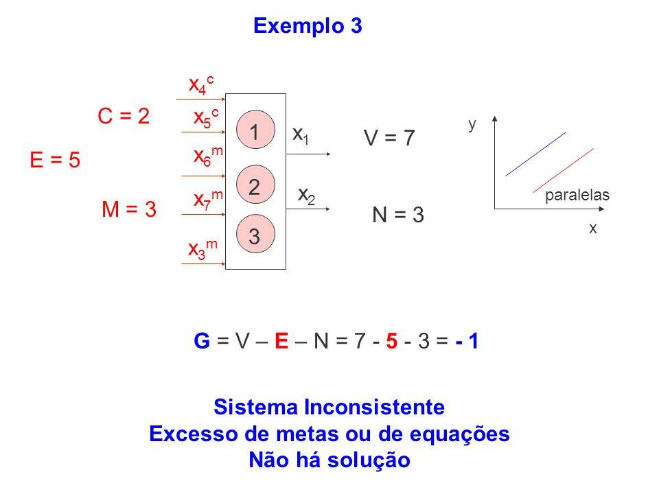 Sistema Inconsistente Excesso de metas ou de equações