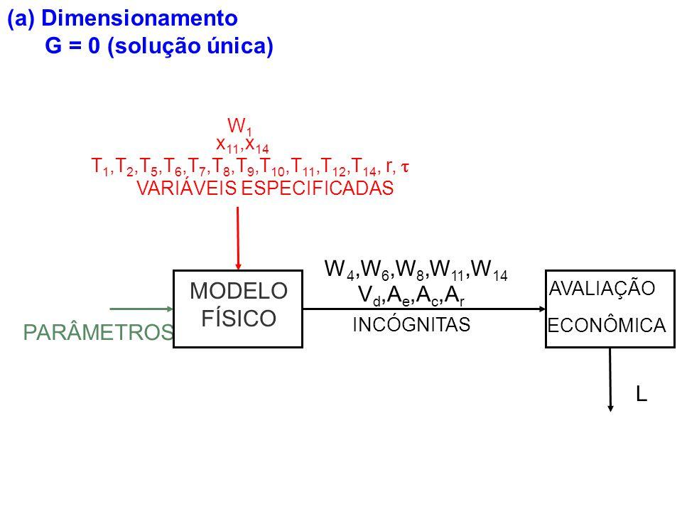 (a) Dimensionamento G = 0 (solução única) MODELO FÍSICO