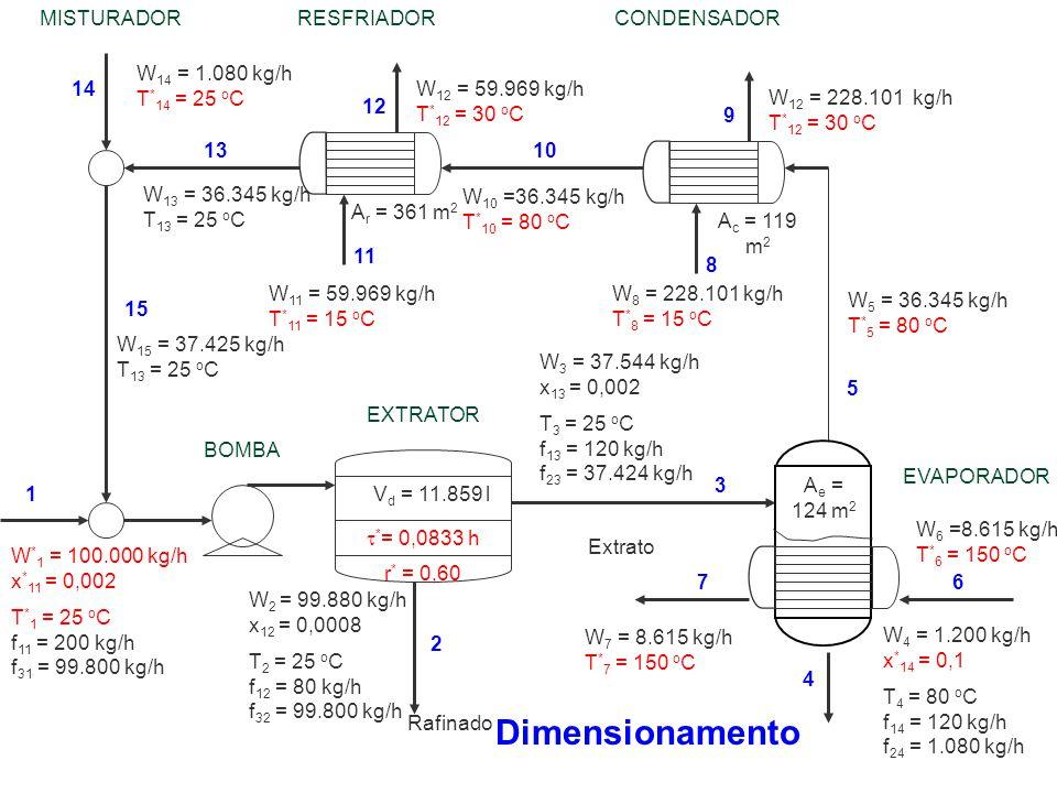 Dimensionamento MISTURADOR RESFRIADOR CONDENSADOR