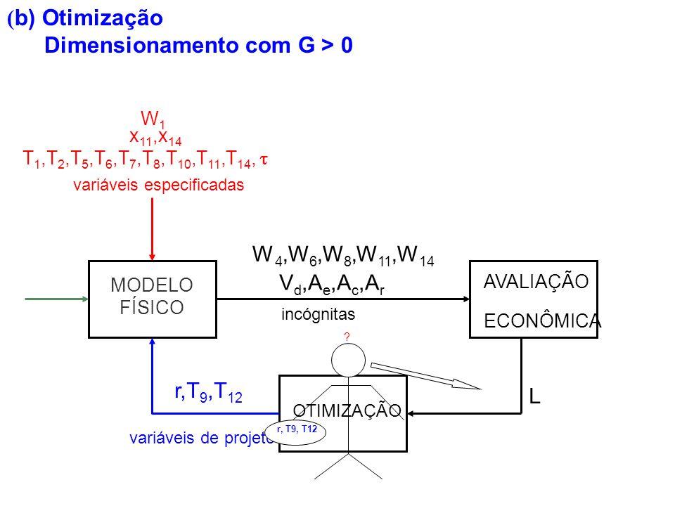 Dimensionamento com G > 0