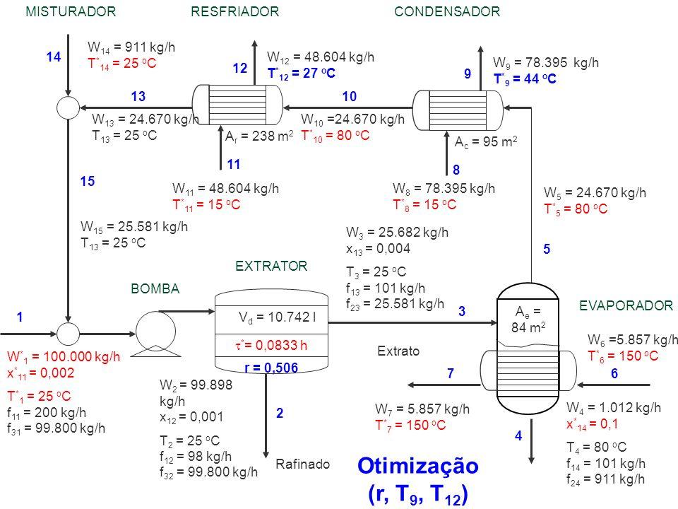 Otimização (r, T9, T12) MISTURADOR RESFRIADOR CONDENSADOR