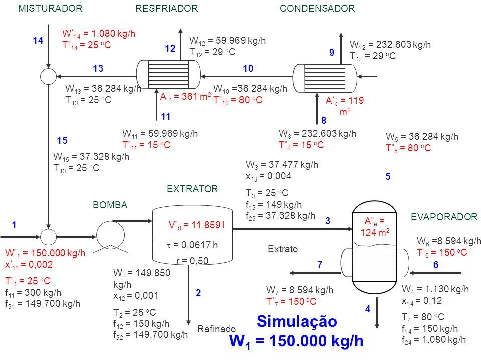 Simulação W1 = 150.000 kg/h MISTURADOR RESFRIADOR CONDENSADOR