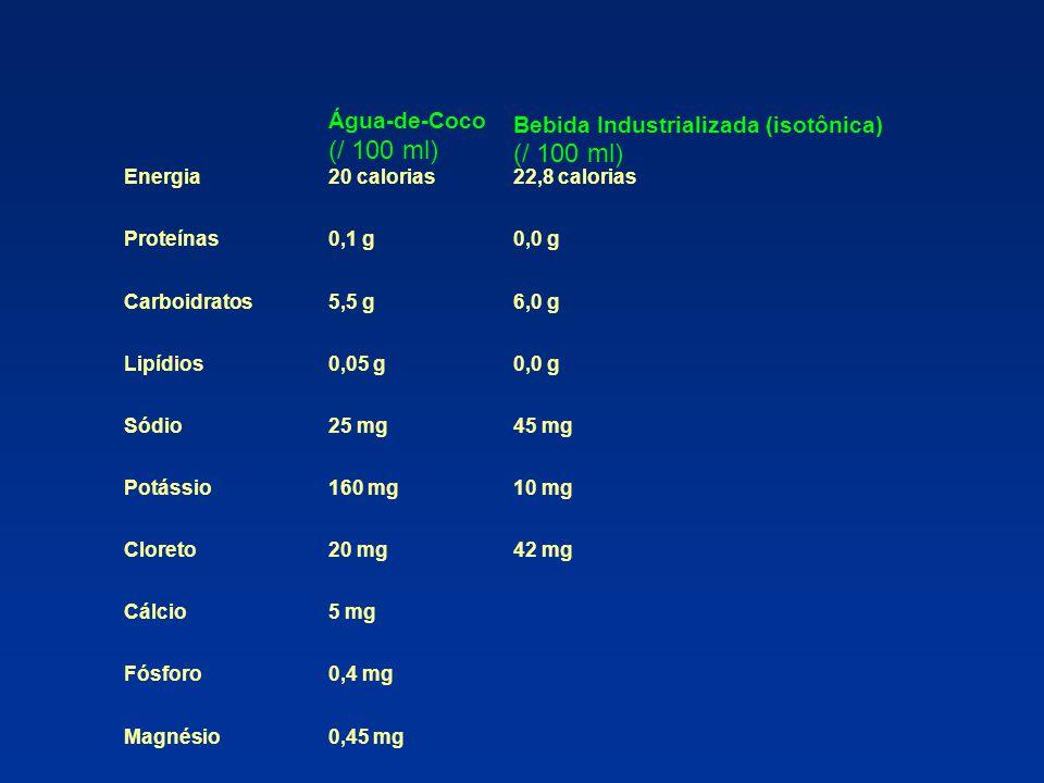 (/ 100 ml) Água-de-Coco Bebida Industrializada (isotônica) Energia