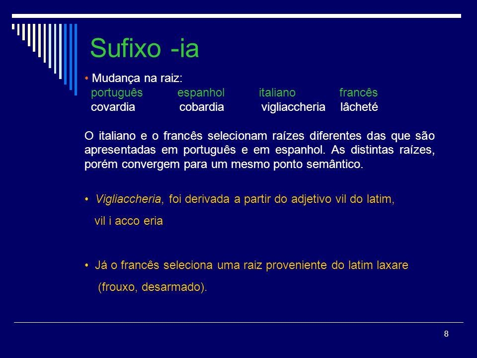Sufixo -ia Mudança na raiz: português espanhol italiano francês