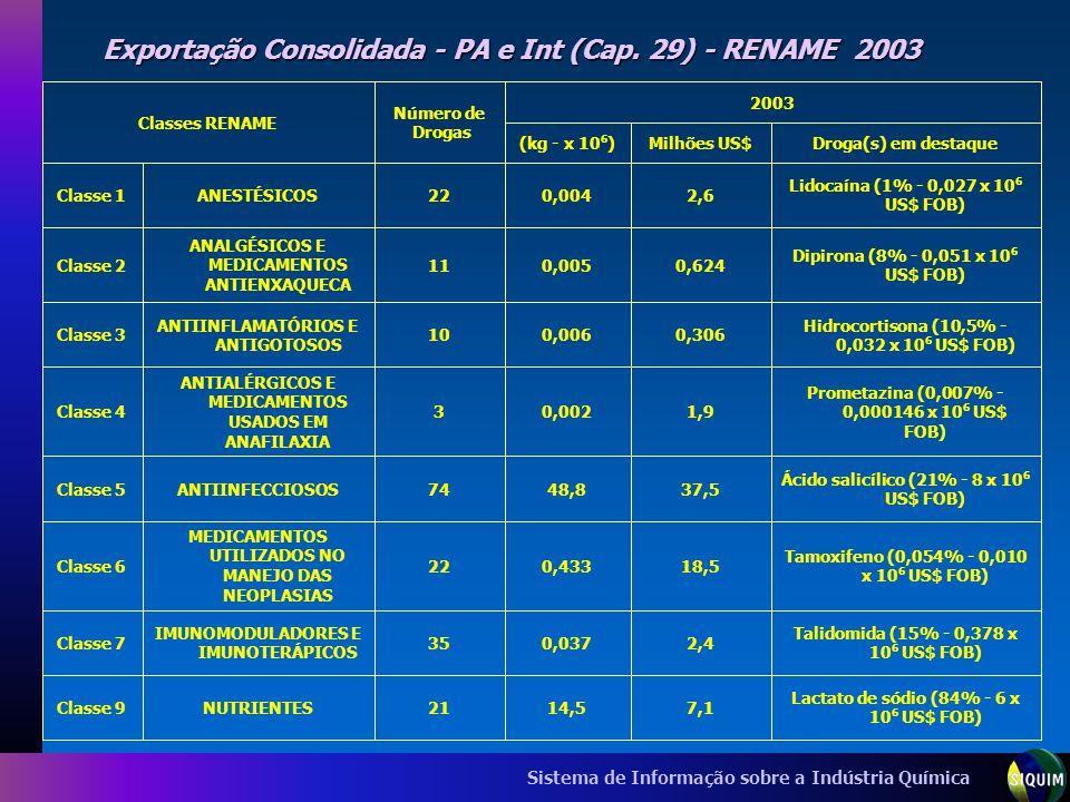Exportação Consolidada - PA e Int (Cap. 29) - RENAME 2003