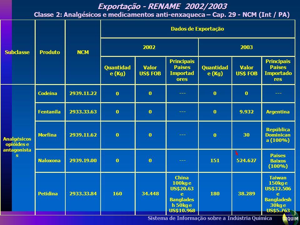Exportação - RENAME 2002/2003 Classe 2: Analgésicos e medicamentos anti-enxaqueca – Cap. 29 - NCM (Int / PA)